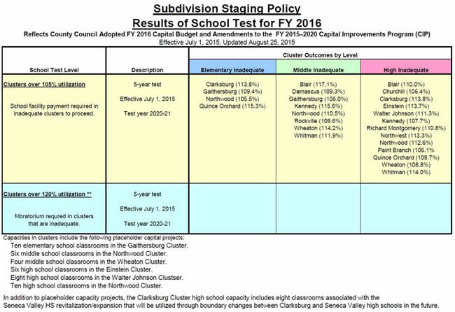 School Test for FY 2016