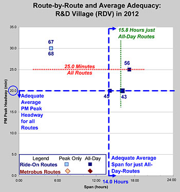 Rout-by-Route and Average Adequacy chart